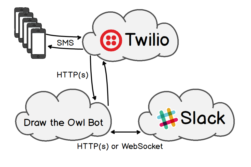 Draw the Owl Bot architecture.