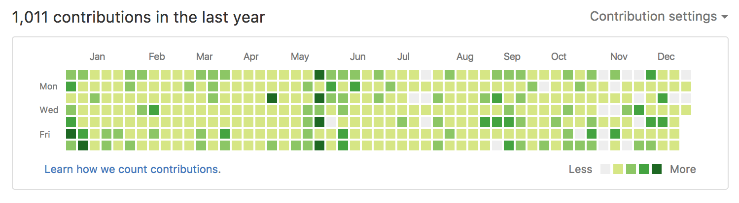 GitHub commits for 2016